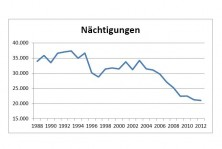 Tourismusstatistik